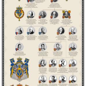 Genealogía: Borbones