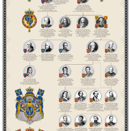 LTDLT_Genealogía_Borbones_grande