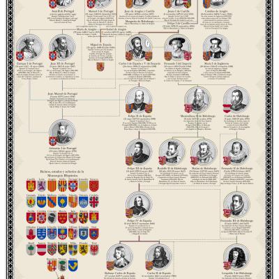 Genealogía: Trastámara – Austrias