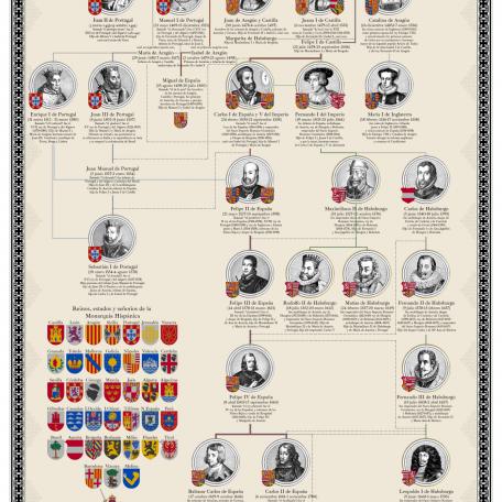 LTDLT_Genealogía_Austrias_grande